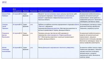 Шахтеры - герои Украины